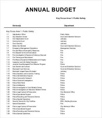 16 Annual Budget Templates Word Pdf Excel Free