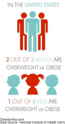 Off loading teen obesity