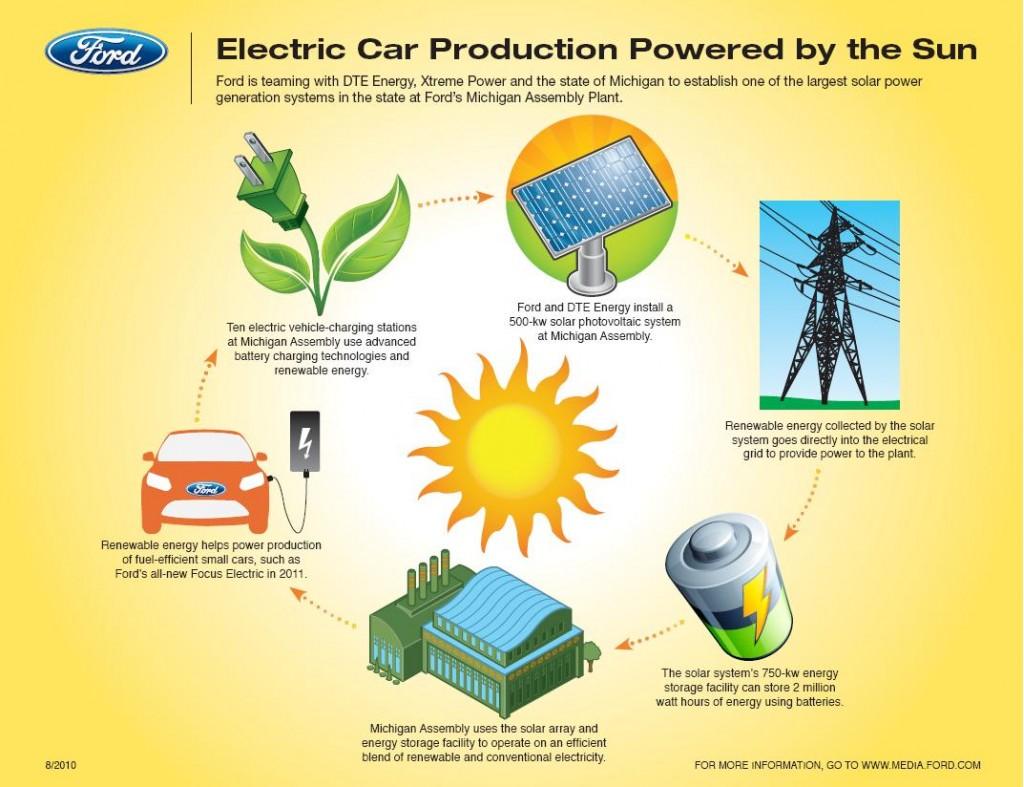 Jib Energy Solar Power Plant Cost