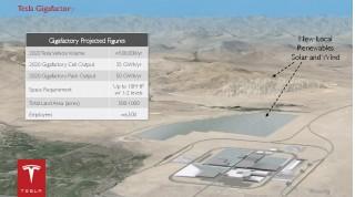 Slide showing Tesla Motors gigafactory statistics, from Feb 2014 presentation
