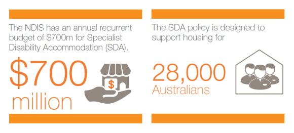 How the NDIS is using the market to create housing for ...