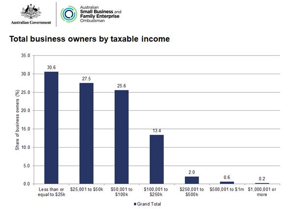 are 'almost 60%' of small business owners paid '$50,000 or less'? file 20180209 180826 ikf8da
