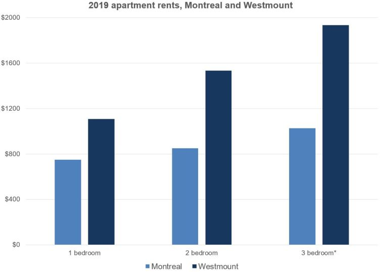 Average Electric Bill Per Month Two Bedroom Apartment ...