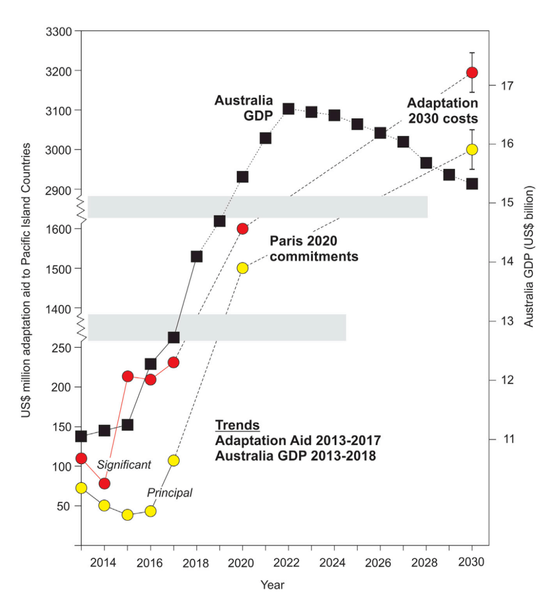 A chart showing the projected adaptation aid to the Pacific Islands.