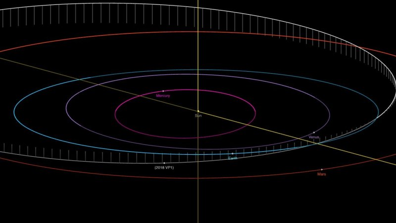 Diagram showing the intersecting orbits of asteroid 2018 VP₁ and Earth.