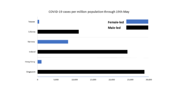 Data showing covid cases in different countries.