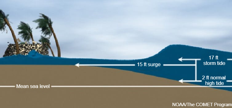 Diagram of storm surge compared to high tide