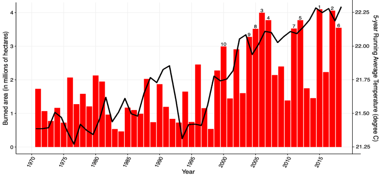 Graph showing rising summer temperatures and increases in large burns.