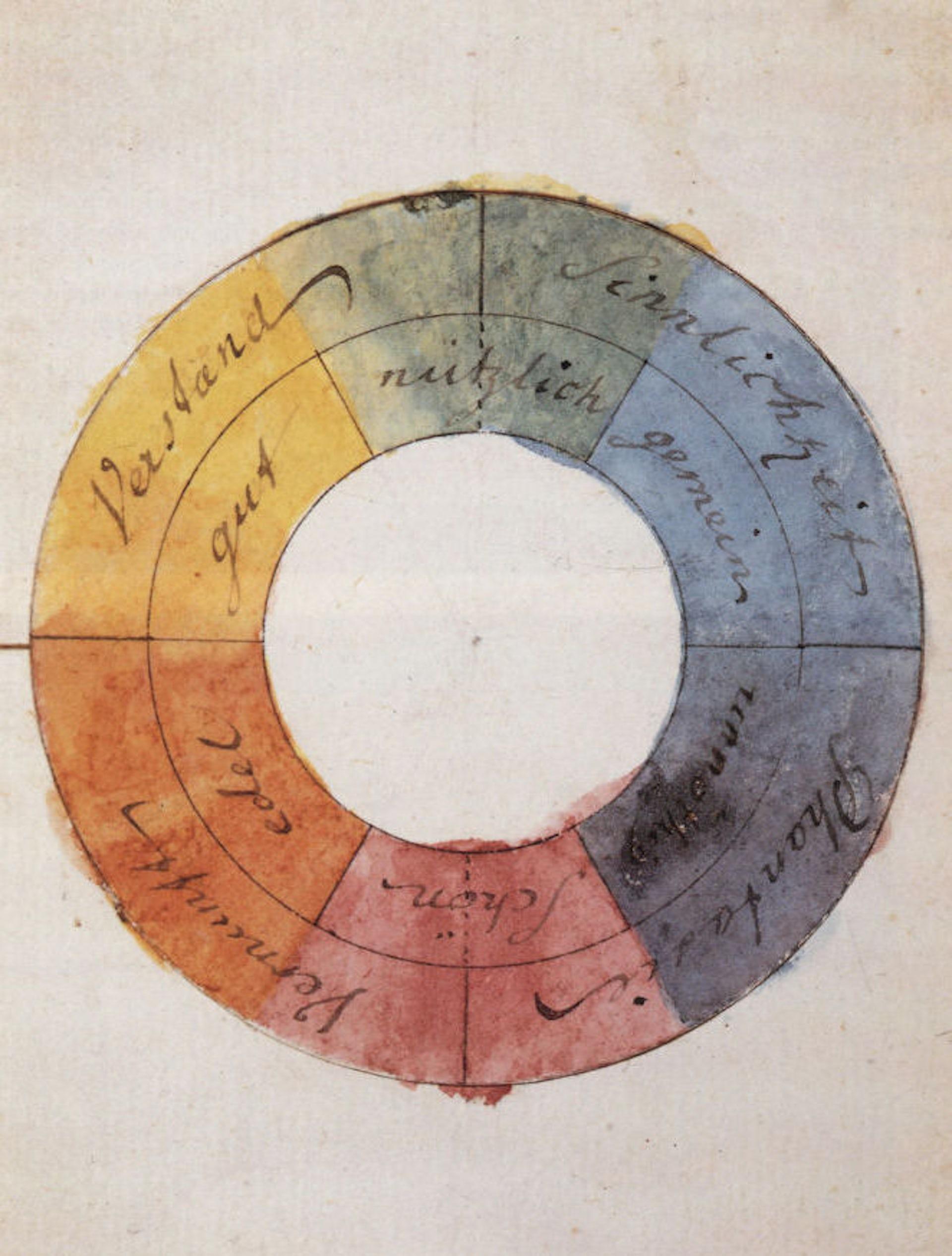 The color wheel.
