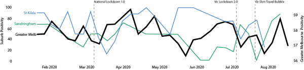Chart showing sentiment trends for Sandringham, St Kilda and Greater Melbourne.