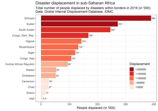 A bar graph illustrating disaster displacement in sub-Saharan Africa.