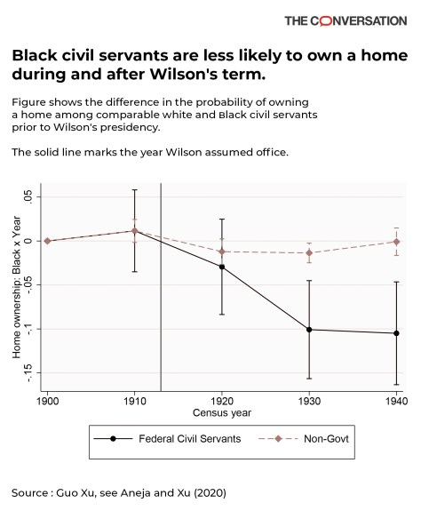 Home ownership falls in relation to federal segregation policies targeting Black workers.