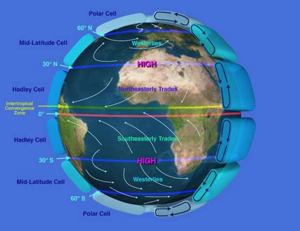 Atmospheric circulation diagram