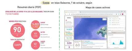 Comparación entre el número de casos activos (a la derecha) y el de 'personas atendidas' (a la izquierda), en Islas Baleares (datos oficiales), a 7/10/2020