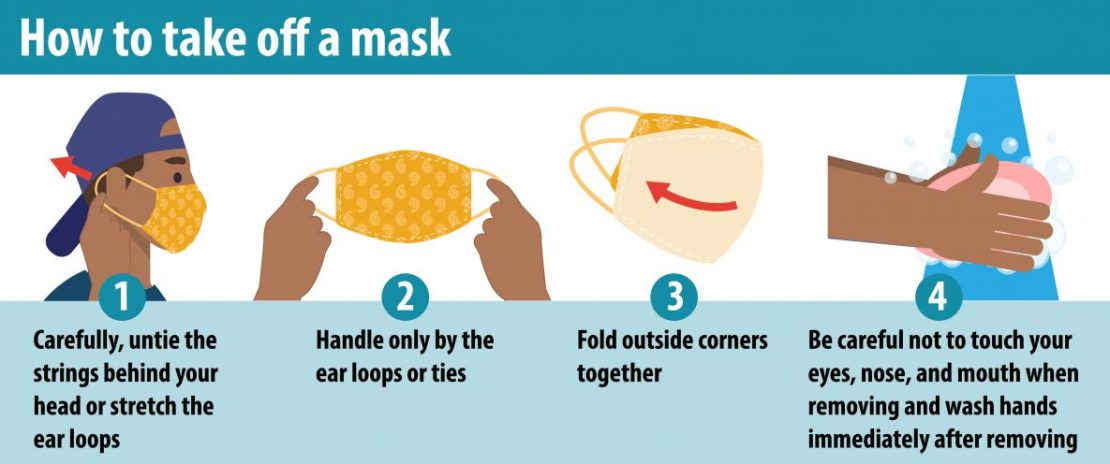 Illustration of how to remove a mask safely