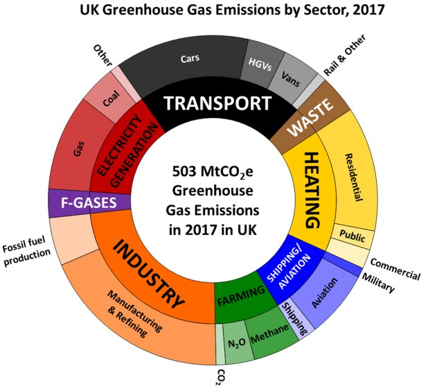 Pie chart showing UK GHG emissions by sector in 2017