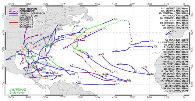 2020 Atlantic tropical storm tracks