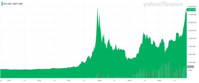 Bitcoin's price history (in US dollars) to December 3 2020.