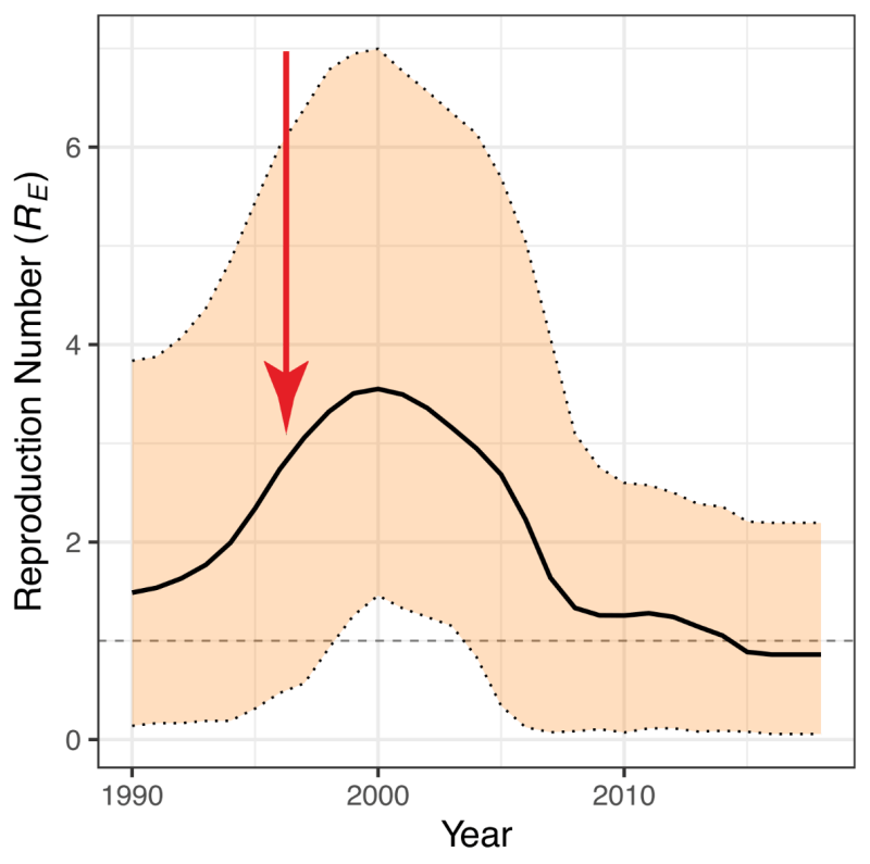Reproduction number RE of DFTD from 1990 to the present.