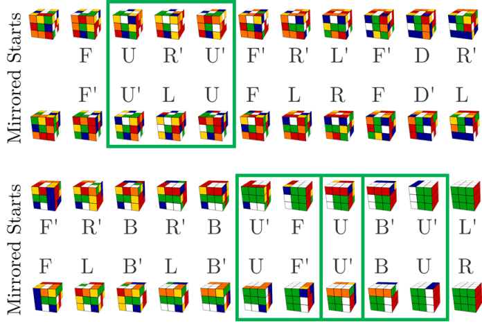 An image showing the thought process of a Rubik's Cube-solving AI algorithm