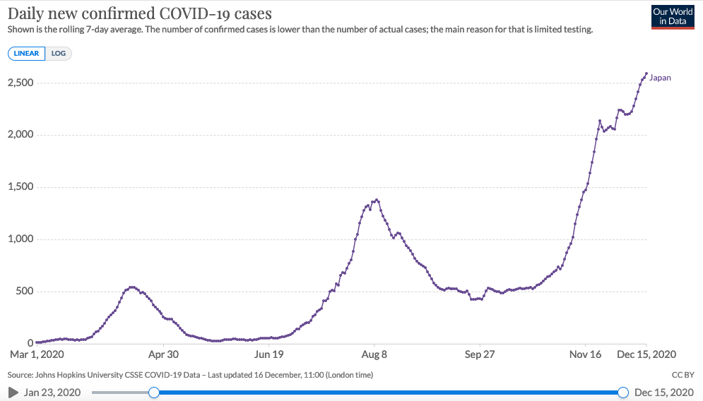 A graph showing new daily coronavirus cases in Japan