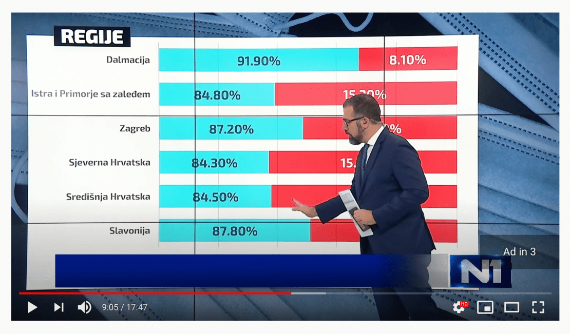 Image of a graph from the Balkan TV station N1.