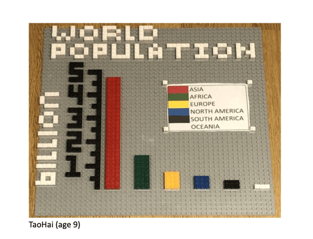 Image of a lego graph of the world's population