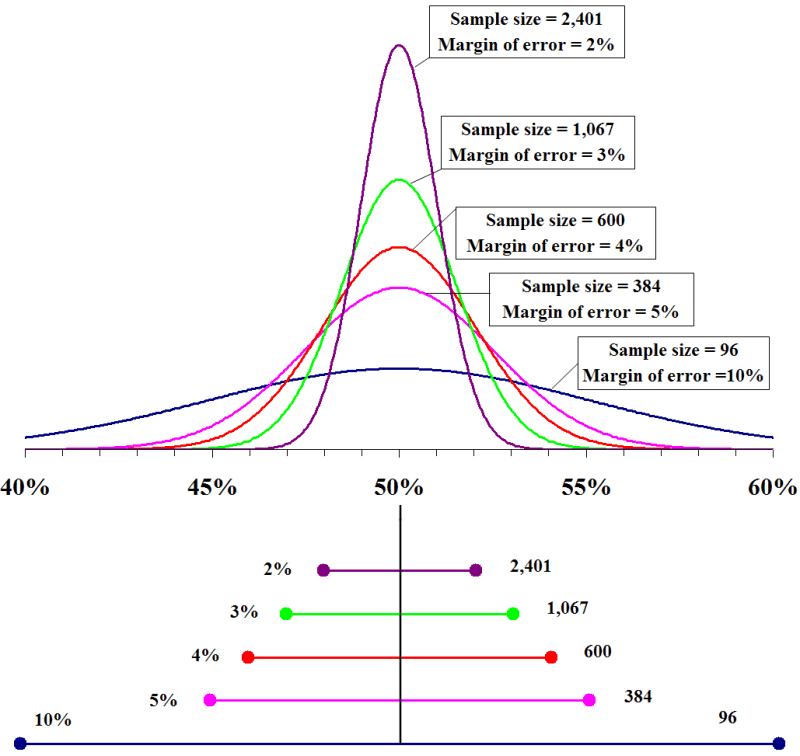 A graph showing margins of error for different sample sizes.