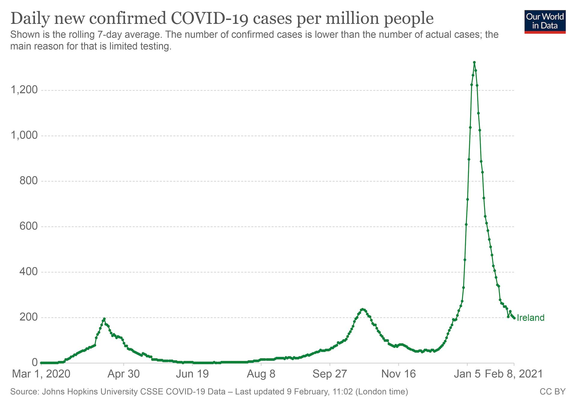 Gráfico de casos confirmados de COVID-19 en Irlanda por cada millón de habitantes.
