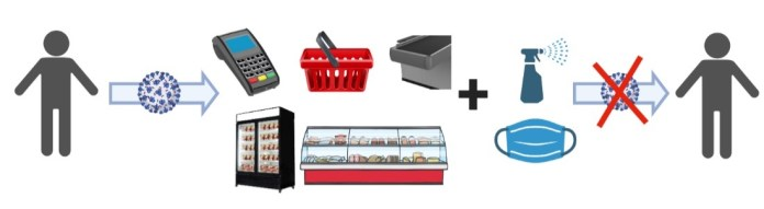 Diagram of various high-touch surfaces at retail food stores