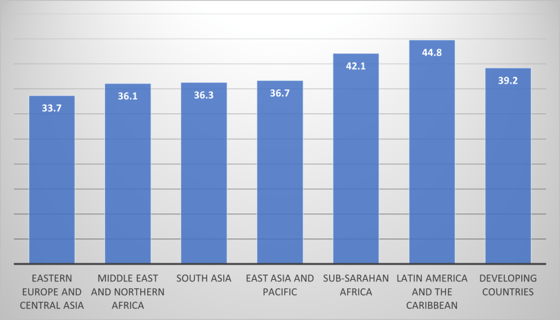 Column chart showing the 'gini coefficient' for household consumption in developing countries.