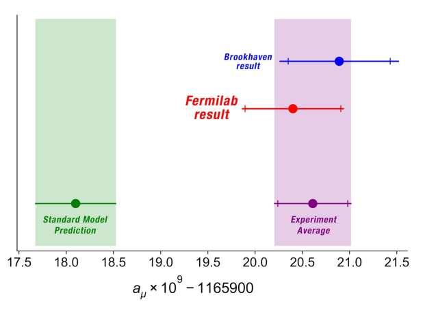 رسم بياني يوضح التنبؤ باللحظة المغناطيسية للميون والنتائج التجريبية.
