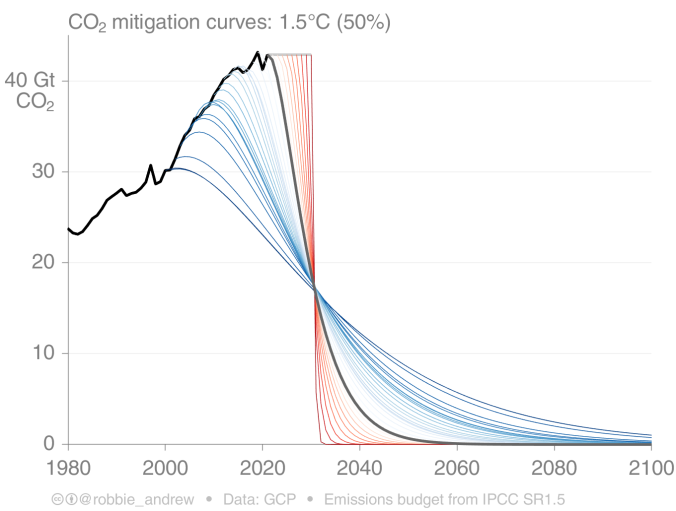 Line chart showing trajectories from today's emissions to half by 50% and zero by 2050.