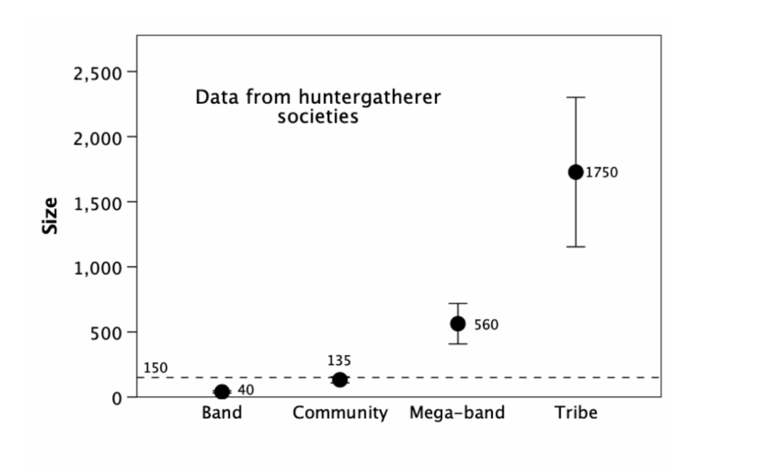 A graph showing the grades of human relationship