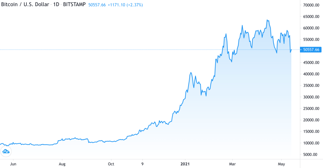 The bitcoin price chart
