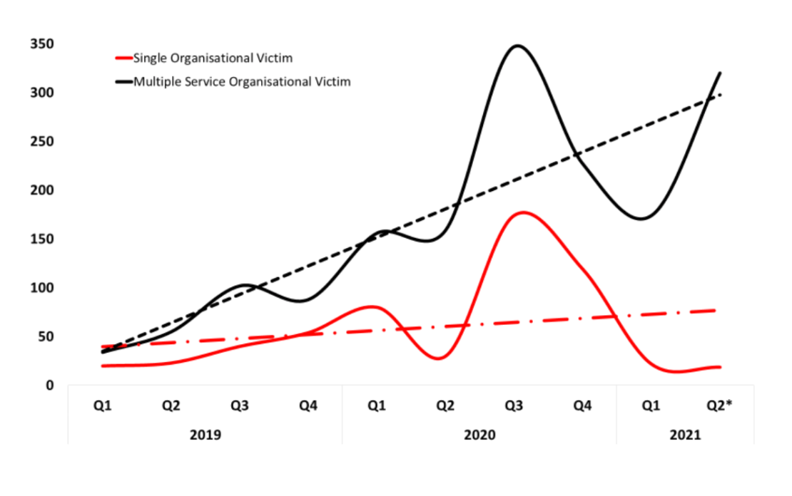A graph showing the increase in cyberattacks on multiple service organisations