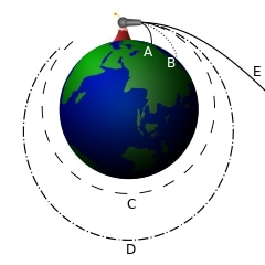 A diagram showing paths around the Earth.