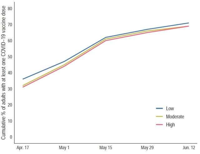 Graphique linéaire montrant le pourcentage cumulé d'adultes ayant reçu au moins une dose de Covid-19