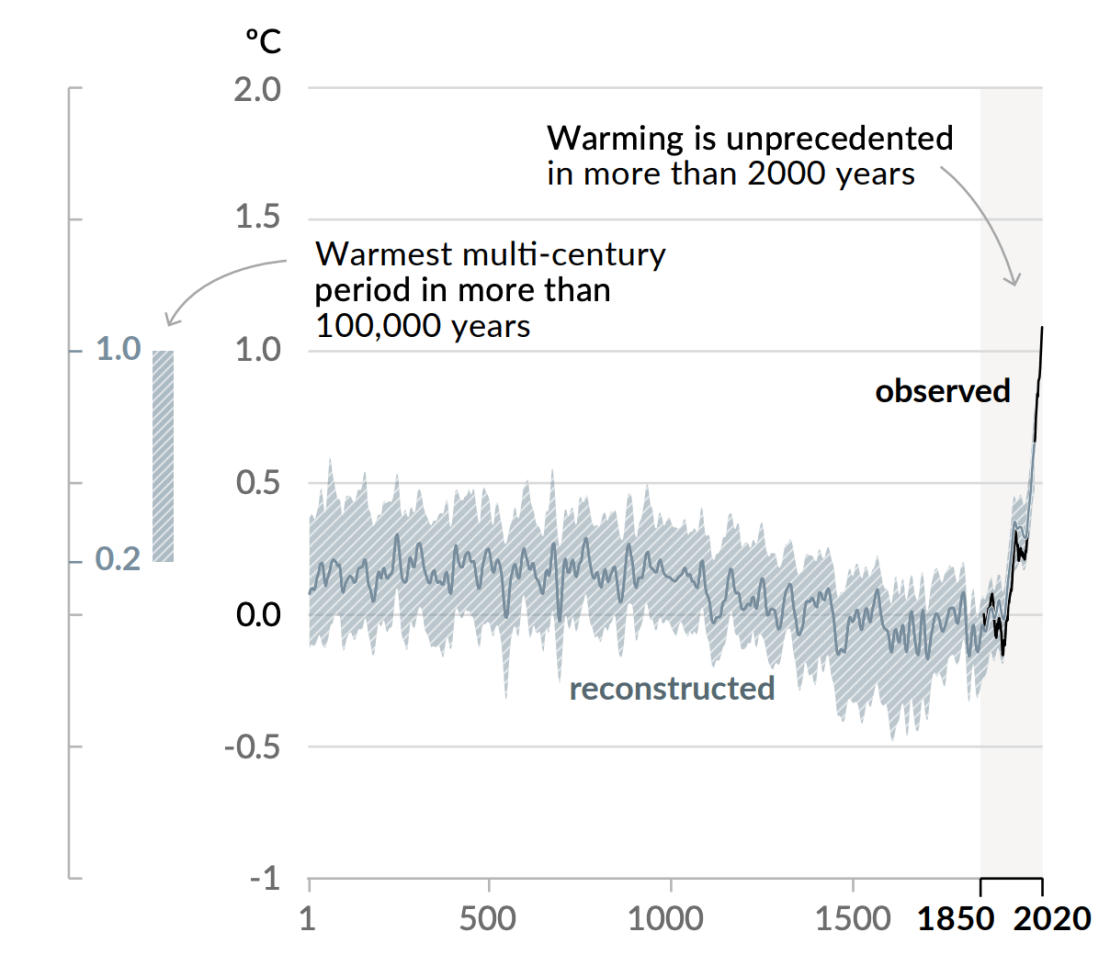A graph displaying changes in global surface temperature