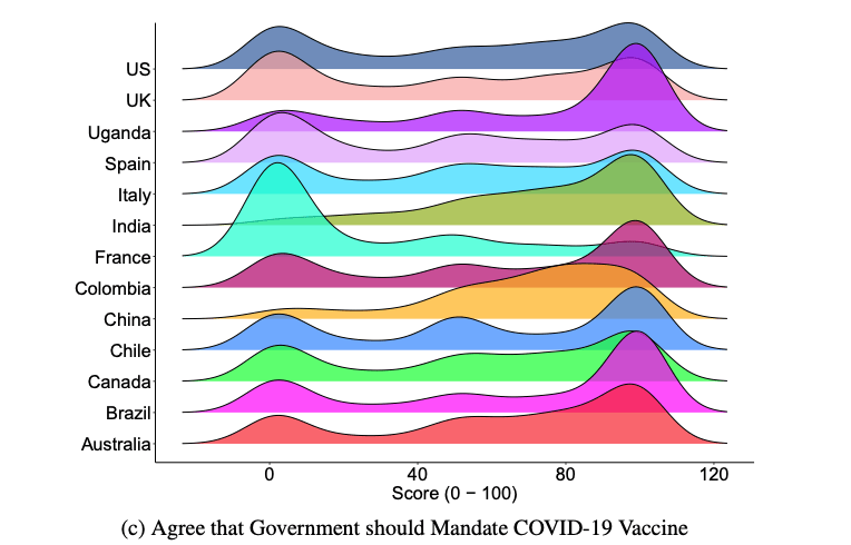 Graphic showing the extent to which people agree that the government should mandate COVID vaccines.