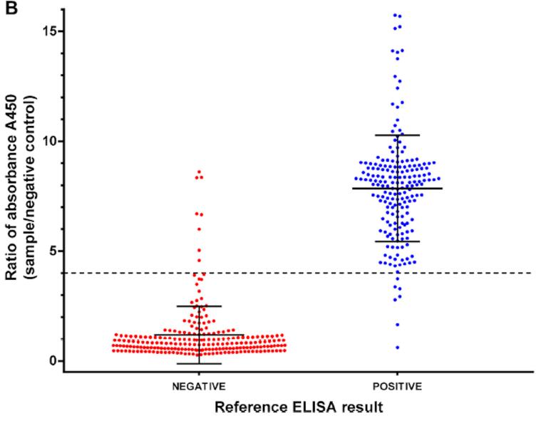 Gráfica del test ELISA