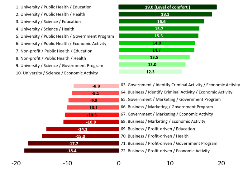A graph ranking the usage data from most to least comfortable.