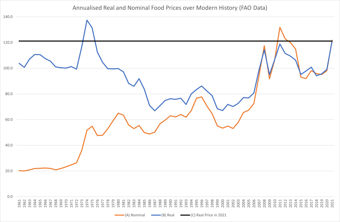 A graph comparing nominal and real food prices between 1961 and 2021.