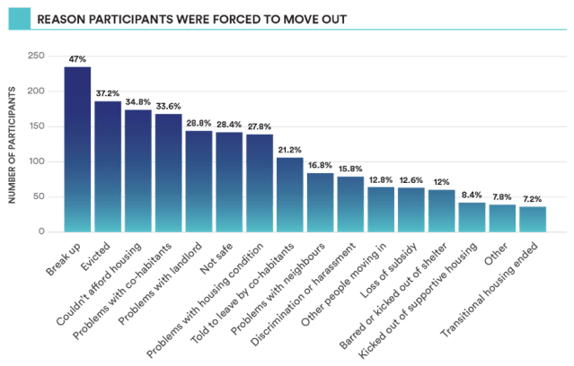 a graph shows reasons why survey participants had to move out