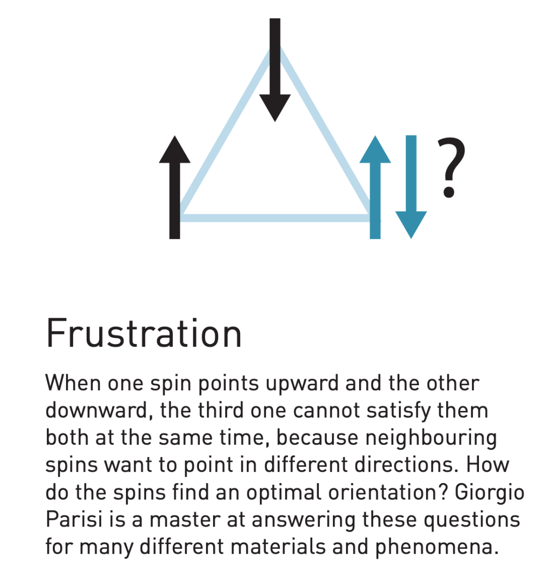 A diagram demonstrating the concept of frustration in complex systems.