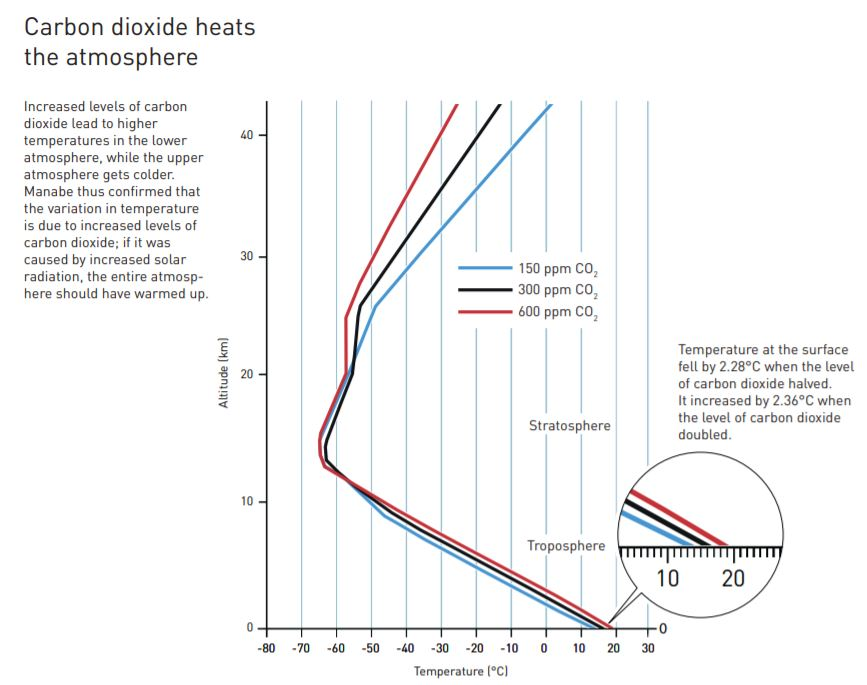 Graph showing warming at different altitudes and levels of CO2