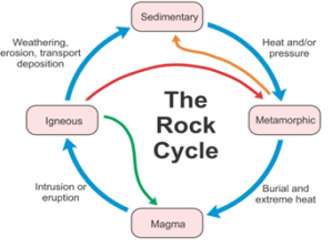 explain the rock cycle with the help of a diagram