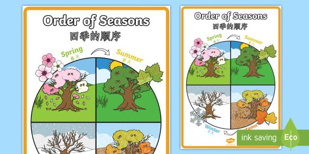 Order Four Season Weather
