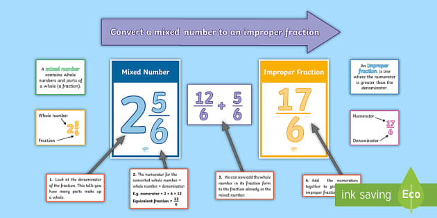 Year 5 Converting a Mixed Number to an Improper Fraction Display Pack