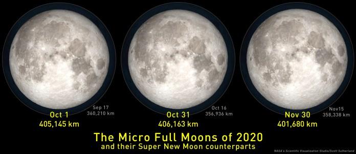 2020-Mini-Full-Moons-Super-New-Moons
